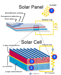 solar panel charger schematic diagram images diagram in addition solar panel wiring diagram