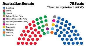 how the cur senate stacks up makeup cur makeup senate party