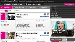 Billboard To Include Music Streams Digital Sales In Chart
