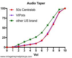 2 Vintage Inspired Pickups Vipots 550k Us Split Shaft Authentic Audio Taper Pot Crl Replica