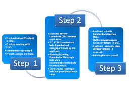 Building Permit Flow Chart Planning Permitting Invest The Qc
