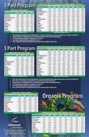 Advanced Nutrients Sensi Bloom Feeding Chart Advanced Nutrients Sensi Grow Feeding Chart Advanced