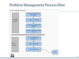 41 Detailed Itil Service Desk Process Flow Diagram