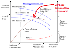 How To Read A Pump Curve Chart How To Read A Pump Curve Enggcyclopedia