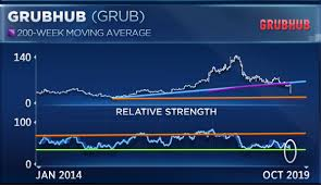 Grubhub Share Price Chart Grubhub Just Had Its Worst Trading Day Ever And Could Drop