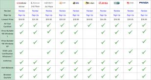Virus Protection Comparison Chart The Best Antivirus Software Of 2019 Antivirus Software