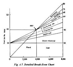Break Even Chart Break Even Chart Meaning Advantages And Types