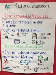 Chart On Renewable And Nonrenewable Resources Natural Resources First Grade Science Science Education