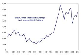 Dow Jones Quote Best Is The Recovery In The Dow Jones An Illusion HuffPost