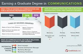 Top Communications Public Relations Masters Online Degrees
