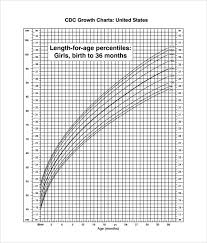 Sample Cdc Growth Chart 9 Documents In Pdf