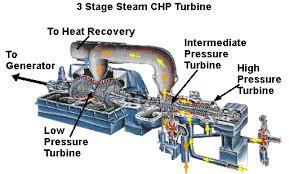 electric generator how it works. Steam Turbine CHP Diagram Electric Generator How It Works