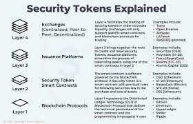 This is the second article in the series bitcoin security made easy: Security Tokens Explained In 4 Layers A Guide For Investors And Issuers By Security Token Market Security Token Group