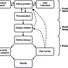 Clinical Trial Process Flow Chart Ppt Flowchart For The Clinical Trial Design Download