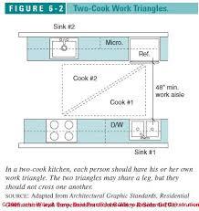 Kitchen Design Principles Simple Inspiration Design