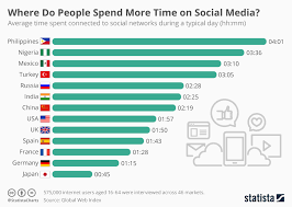 Chart Where Do People Spend More Time On Social Media