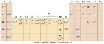 Periodic Table Charge Chart Ions