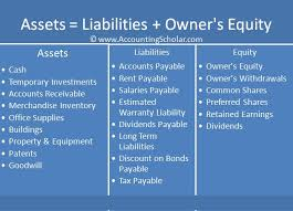 Assets Liabilities Equity Chart Debit And Credit Cheat Sheet Chapter 9 2 Double Entry