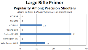 Gun Accuracy Chart Most Accurate Rifle Primers For Precision Reloading