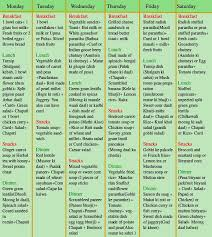 North Indian Diet Chart For Weight Loss Blog Planning A Balanced Diet Health And Fitness Unnati Silks