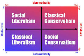 Left Right Chart The American Left And Right Synonymous With The Political