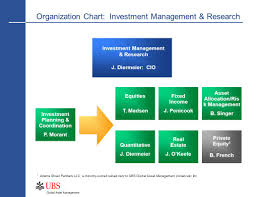 Trinity Industries Organizational Chart Organization Chart Investment Management Research Ppt