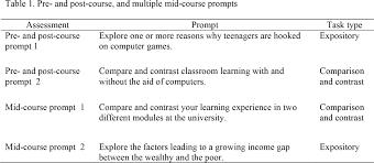 innovative essay topics seminar topics