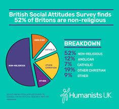 Brazil Religion Pie Chart