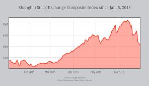 Chinese Stock Market Today Chart Chinas Wild Stock Market Ride In One Chart Fortune