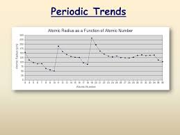 slide 1 periodic trends