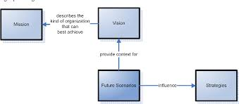 Strategic Planning Framework Figure 12 From Strategic Planning With Critical Success
