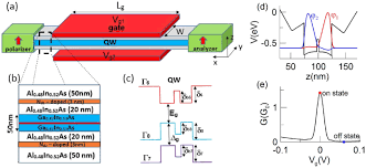 a schematic diagram of the spin transistor a nanowire of width w a schematic diagram of the spin transistor a nanowire of width w is located between two leads acting as the spin polarizer and analyzer