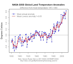 Global Mean Temperature Chart Robin Johnsons Economics Web Page Global Mean Land