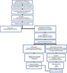 Indicators Of Lumbar Zygapophyseal Joint Pain: Survey Of An Expert ...