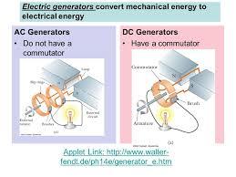 Electric generator physics Single Phase Applet Yousenseinfo Generators motors eddy Currents maxwells Four Equations Ap