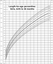 Birth Length Chart Length For Age Percentiles Girls Birth To 36 Months Cdc