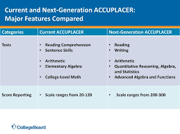 Accuplacer Next Generation Score Chart Next Generation Accuplacer Practice Test Questions Updated