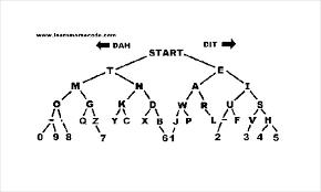 5 Morse Code Chart Templates Doc Pdf Excel Free