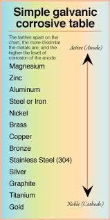 Dissimilar Metals Chart Galvanic Corrosion Intermarine