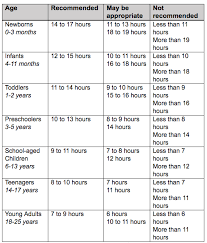 Screen Time Recommendations By Age Chart Putting Kids To Bed Early Improves Moms Health Simplemost