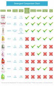 Detergent Comparison Chart Cloth Diaper Detergent Cloth