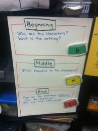 Beginning Middle End Anchor Chart 63 Explanatory Retell Anchor Chart