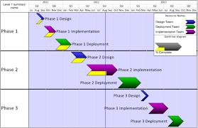 Microsoft Project Pivot Table And Gantt Chart Onepager Pro