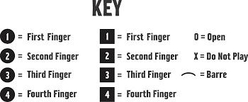 A Comprehensive Guide To Eb Guitar Chord For Budding Guitar