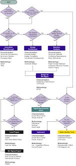 Problem Solving Methodology Wizard Flow Chart Problem