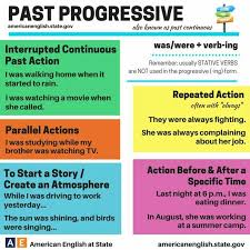 Past Progressive Tense English Course English Grammar