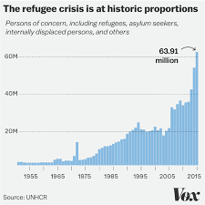 9 Maps And Charts That Explain The Global Refugee Crisis Vox
