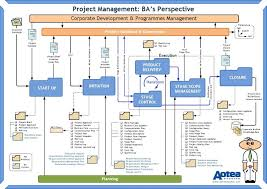 Project Management Benefits Poster Scribd Business Analysis ...