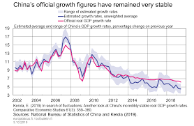 Chinas Official Growth Figures Have Remained Very Stable