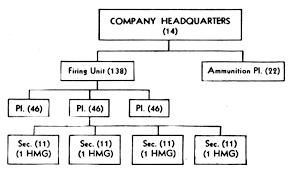 Army Battalion Organization Chart Hyperwar Handbook On Japanese Military Forces